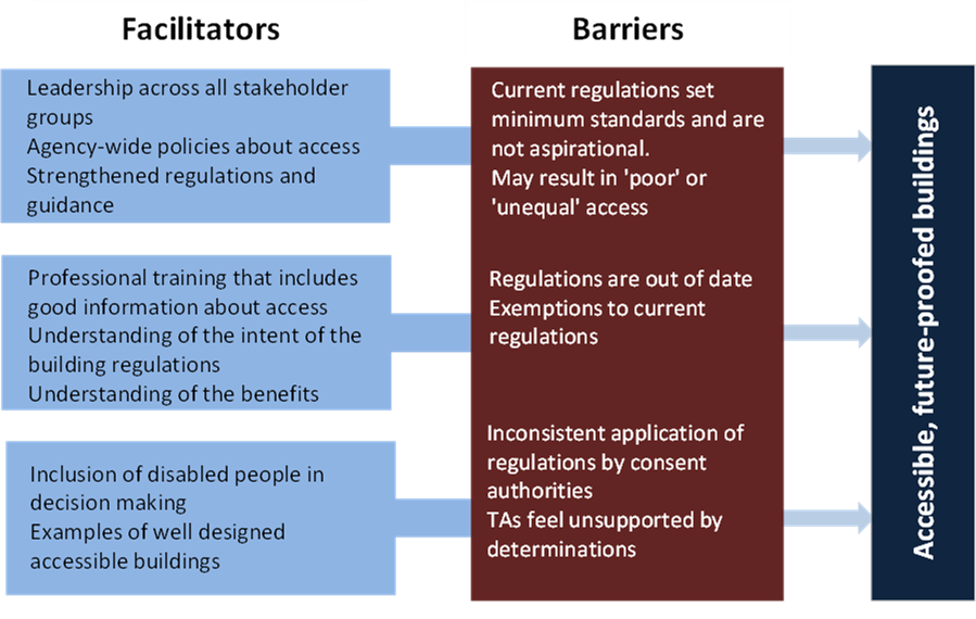 MBIE Access Report - Figure 4